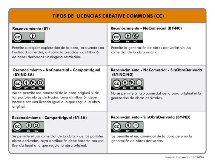 Licenciamiento en la web mayo 2015 for Tipos de licencias para bares