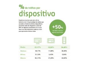 Porcentaje de tráfico por dispositivo