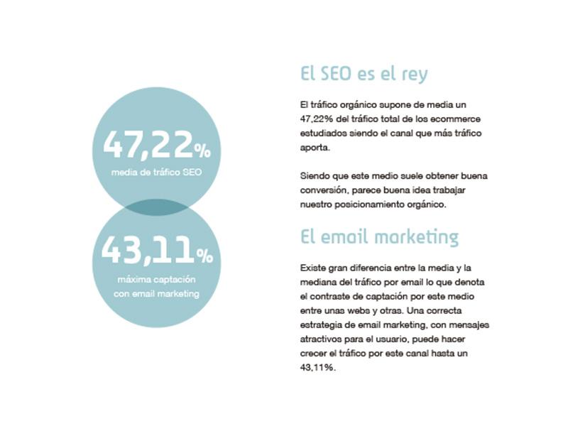 El SEO es el rey, seguido de email marketing