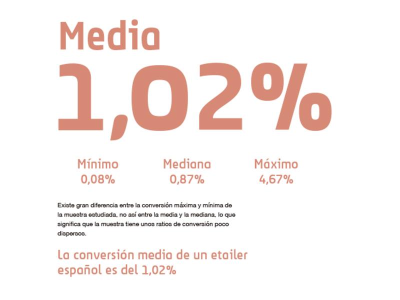 La conversión media de un etailer español es del 1,02%