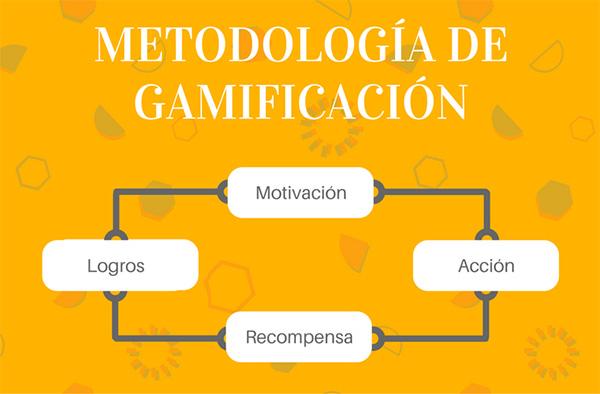¿Cómo es el ciclo de gamificación?