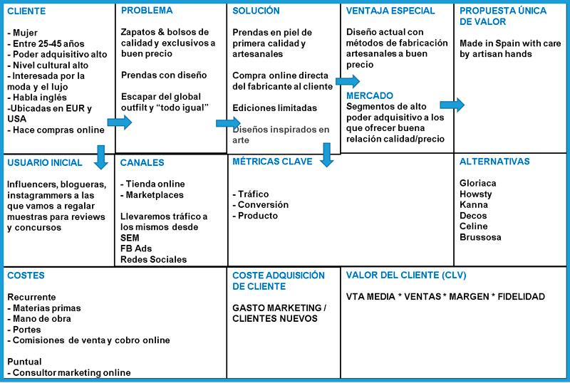 Ejemplo real de un FTE Canvas. Fuente emma-alvarez.com.