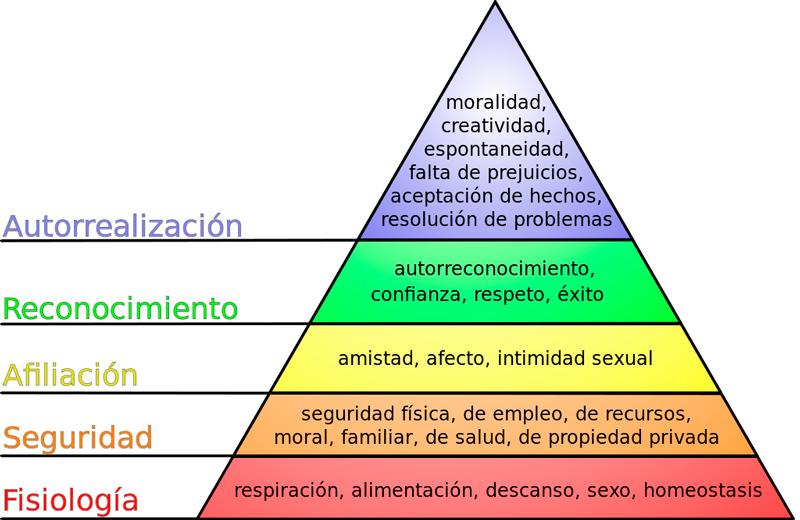 Pirámide de Maslow. Fuente Wikipedia.