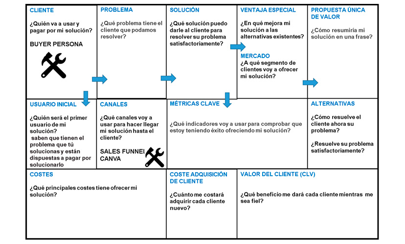 Modelo de Lean Canvas Digital