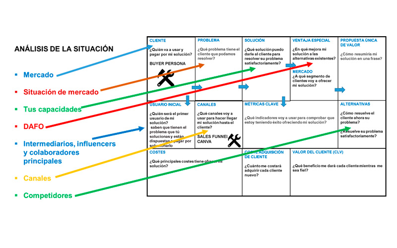 Lean Canvas Digital SOSTAC