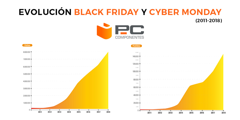 Evolución del Black Friday y el Cyber Monday de PcComponentes (2011-2018)